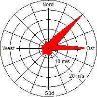 Grafik der Windverteilung vom Mai 2010