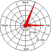 Grafik der Windverteilung vom September 2010