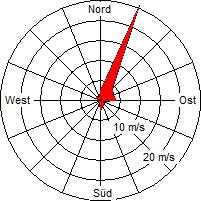 Grafik der Windverteilung vom Oktober 2010