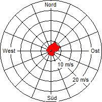 Grafik der Windverteilung der Woche 15 / 2011