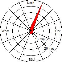 Grafik der Windverteilung der Woche 17 / 2011