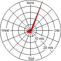 Grafik der Windverteilung der Woche 47 / 2011