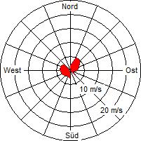 Grafik der Windverteilung der Woche 10 / 2012