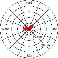 Grafik der Windverteilung der Woche 11 / 2012