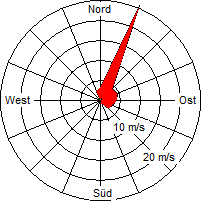 Grafik der Windverteilung der Woche 12 / 2012