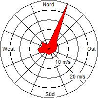 Grafik der Windverteilung vom März 2012
