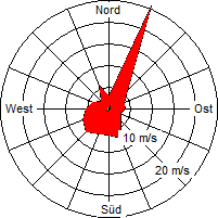 Grafik der Windverteilung vom April 2012